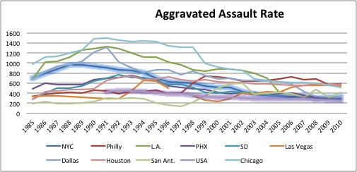 Agg. Assault Rate