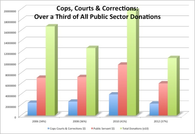 Cops Courts Corrections Graph