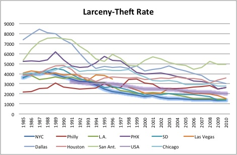 Larceny Theft Rate