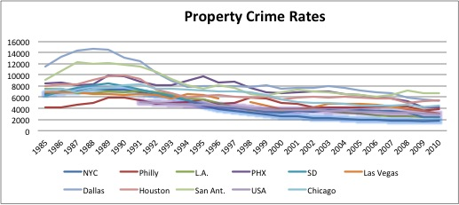 Property Crime Rate