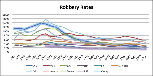 Robbery Rate